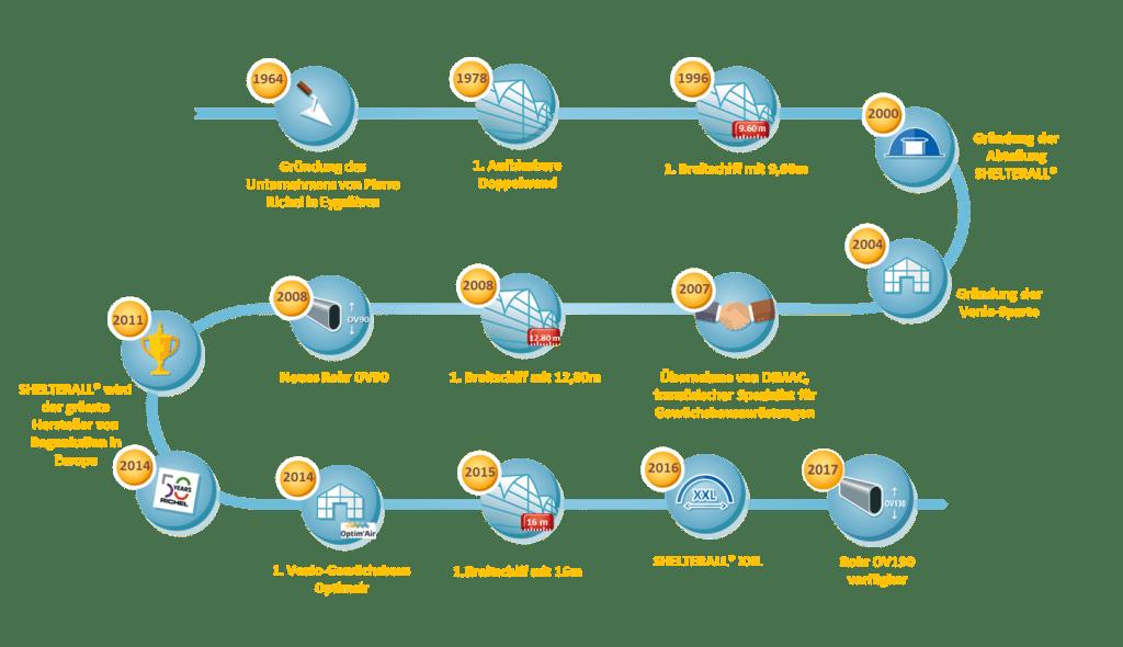 Geschichte der Richel-Gruppe